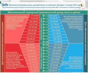 Субсидия на квартплату кому положена 2020 екатеринбург