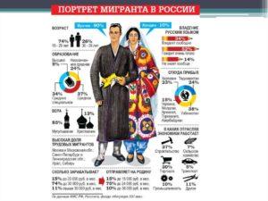 Сколько мигрантов в москве