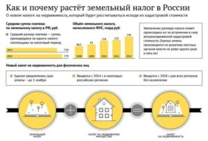 Закон московской области о налога на землю 2020