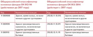 Код окоф сотовый телефон 2020