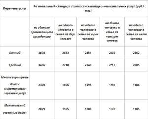 Региональный стандарт стоимости жку на 2020 год в спб