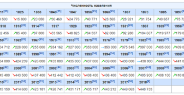 Численность населения курска на 1 января 2020 года