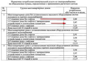 Нормативы на общедомовые нужды 2020 москва