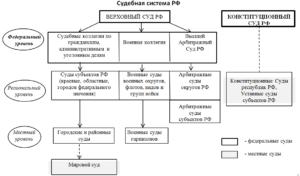 Судебная система рф 2020 схема по действующему законодательству