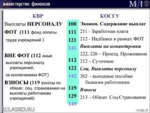 Косгу 226 квр 244 расшифровка в 2020 году для бюджетных учреждений