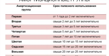 Амортизационные группы основных средств 2020 таблица согласно окоф