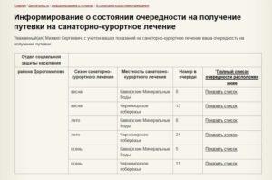Очередь на санаторно курортное лечение 2020 год в москве социальная