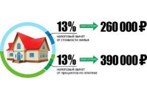 Возврат 13 процентов с уплаченных процентов по ипотеке