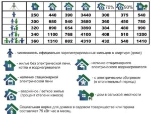 Нормы выделенной мощности на квартиру 2020