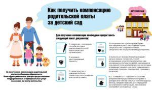 Компенсация на ребёнка не посещающего детский сад