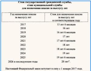 Выход на пенсию по смешанному стажу в мвд рк с 2020