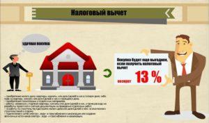 Возврат 13 процентов с покупки квартиры и ремонта