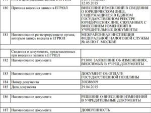 Госпошлина за внесение изменений не вносимых в учредительные документы юридического лица 2020
