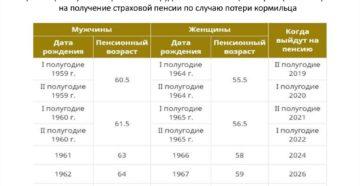 Фз 400 с изменениями на 2020 год о пенсиях с комментариями
