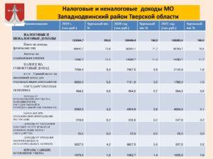 Транспортный налог в тверской области 2020