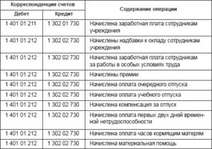 Бухгалтерские проводки казенного учреждения в 2020 году