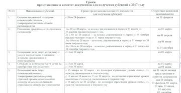 2020 год сроки предоставления документов для получения субсидий сельхоз краснодарский край виноградники