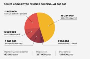 Статистика количества детей в семье россия