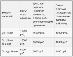 Размер пособий малоимущим многодетным семьям в 2020 году в москве