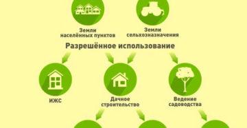 Перевод участка из сельхозназначения в земли населенных пунктов 2020 года