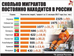Сколько таджиков в россии 2020