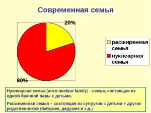 Нуклеарные и расширенные семьи в россии