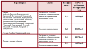 Районный коэффициент барнаул 2020