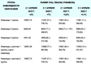 Размер пенсии по инвалидности 3 группы в москве в 2020 году
