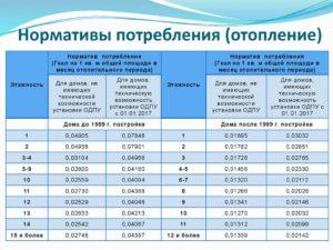 Норма отопления на 1 м2 в гкал 2020