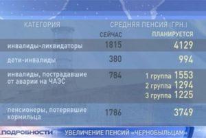 Возраст пенсия по чернобылю в 2020г
