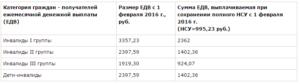 Инвалидность 3 группы сколько платят 2020 москва работающим