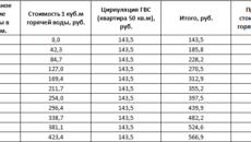 1 куб горячей воды в ульяновске март 2020