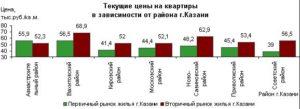 Стоимость квадратного метра по соц ипотеке в татарстане 2020 год