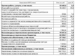 Услуги спецтехники статья косгу