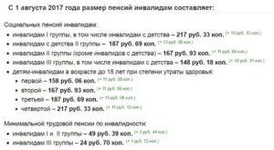 Пенсия по 3 группе инвалидности в беларуси