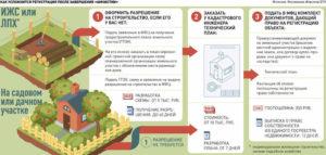 Как зарегистрировать баню на садовом участке в 2020 году