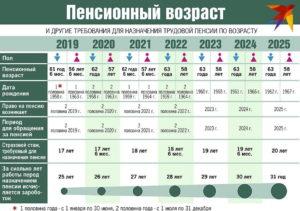Пенсия с какого возраста в беларуси с 1 января 2020 года