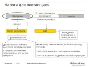 Договор цессии налогообложение при осно 2020