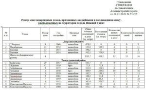 Адресный перечень аварийных домов подлежащих сносу в 2020 г тюмень
