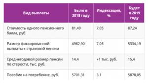 Пенсия по инвалидности 2 группа в 2020 москва