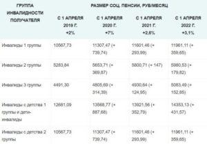 Размер пенсии инвалида 3 группы в 2020 году в москве