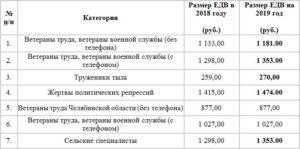 Ветеран труда смоленской области сумма пособия в 2020 году