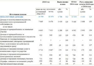 Арендная плата за землю в москве и порядок ее определения в 2020 году