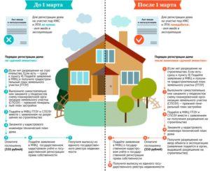 Регистрация недостроенного дома на земельном участке 2020