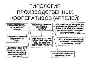 Производственный кооператив примеры организаций в россии