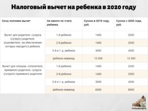 Предельная величина базы для ндфл в 2020 году