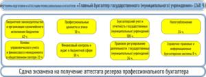 Аттестация главного бухгалтера бюджетного учреждения