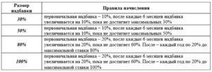 Если северная надбавка в красноярске 2020 как начисляется 20%