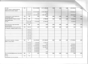 244 340 статья расходов