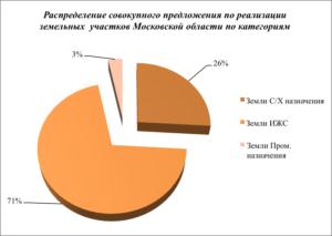 Анализ рынка земель москва